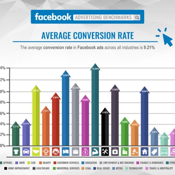 Image:  https://www.wordstream.com/blog/ws/2017/02/28/facebook-advertising-benchmarks