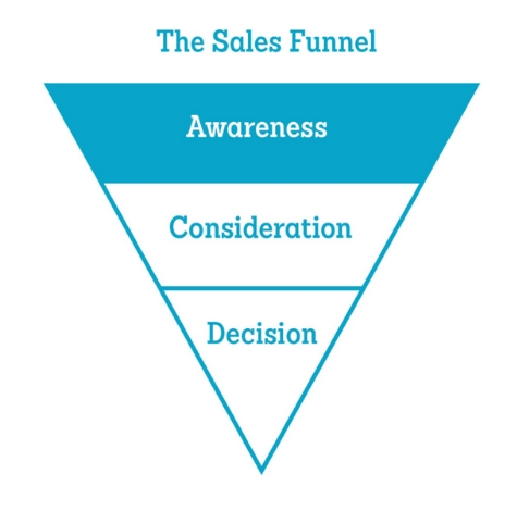 Image:  https://www.thedvigroup.com/video-production-blog/2018/08/9-ways-to-use-promotional-videos-sales-funnel/