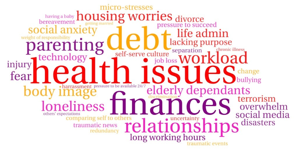 A wordcloud depicting all sorts of things that may trigger a stress response - stressors