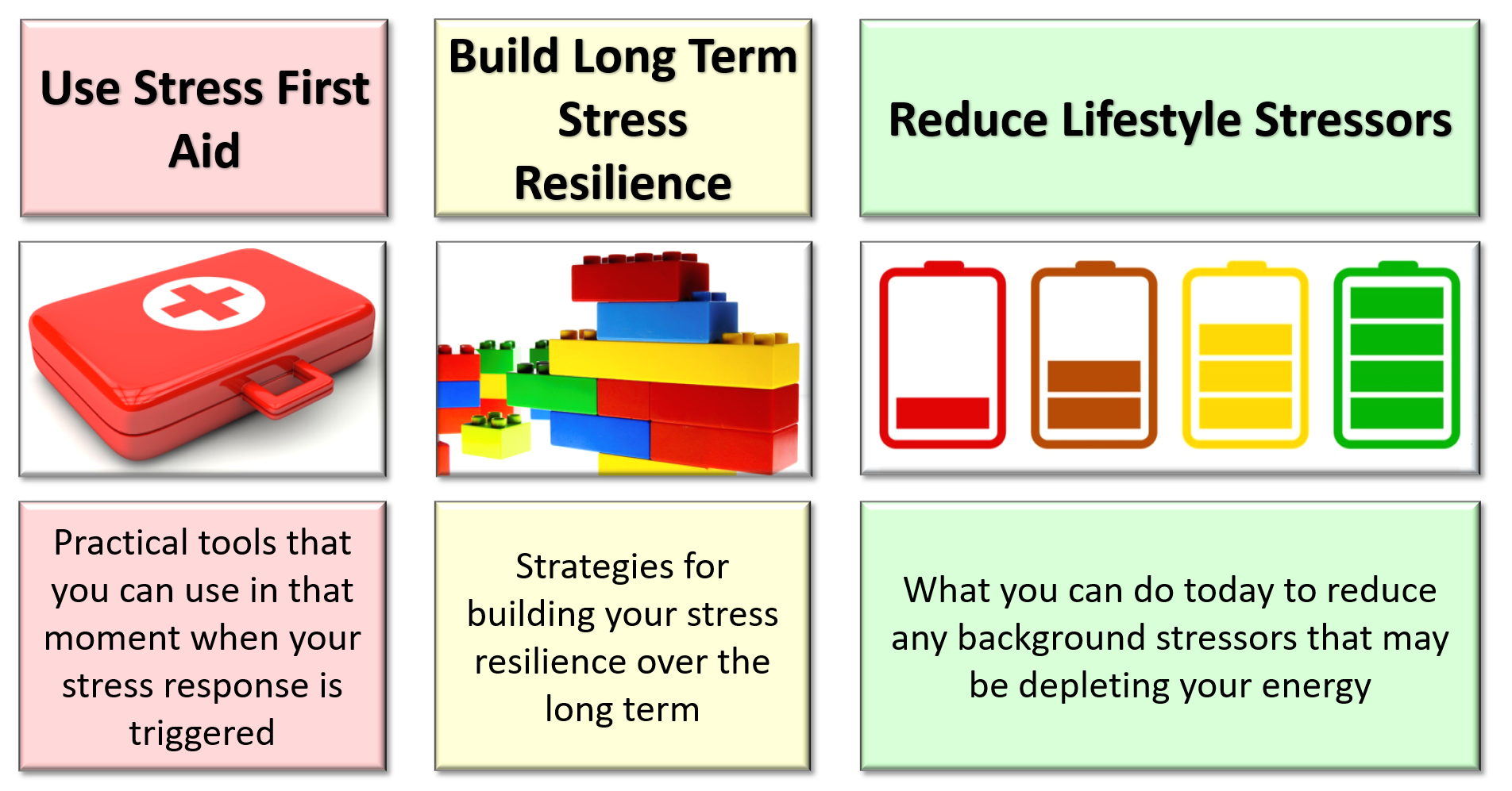 three areas of stress resilience - stress management workshops