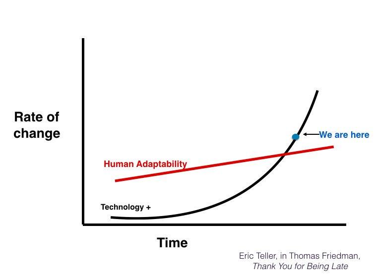 Friedmans Grafik zeigt, wie schnell sich die Menschen im Laufe der Zeit an den technologischen Wandel angepasst haben und macht klar: Wir befinden uns an einem historischen Punkt. //  Quelle .