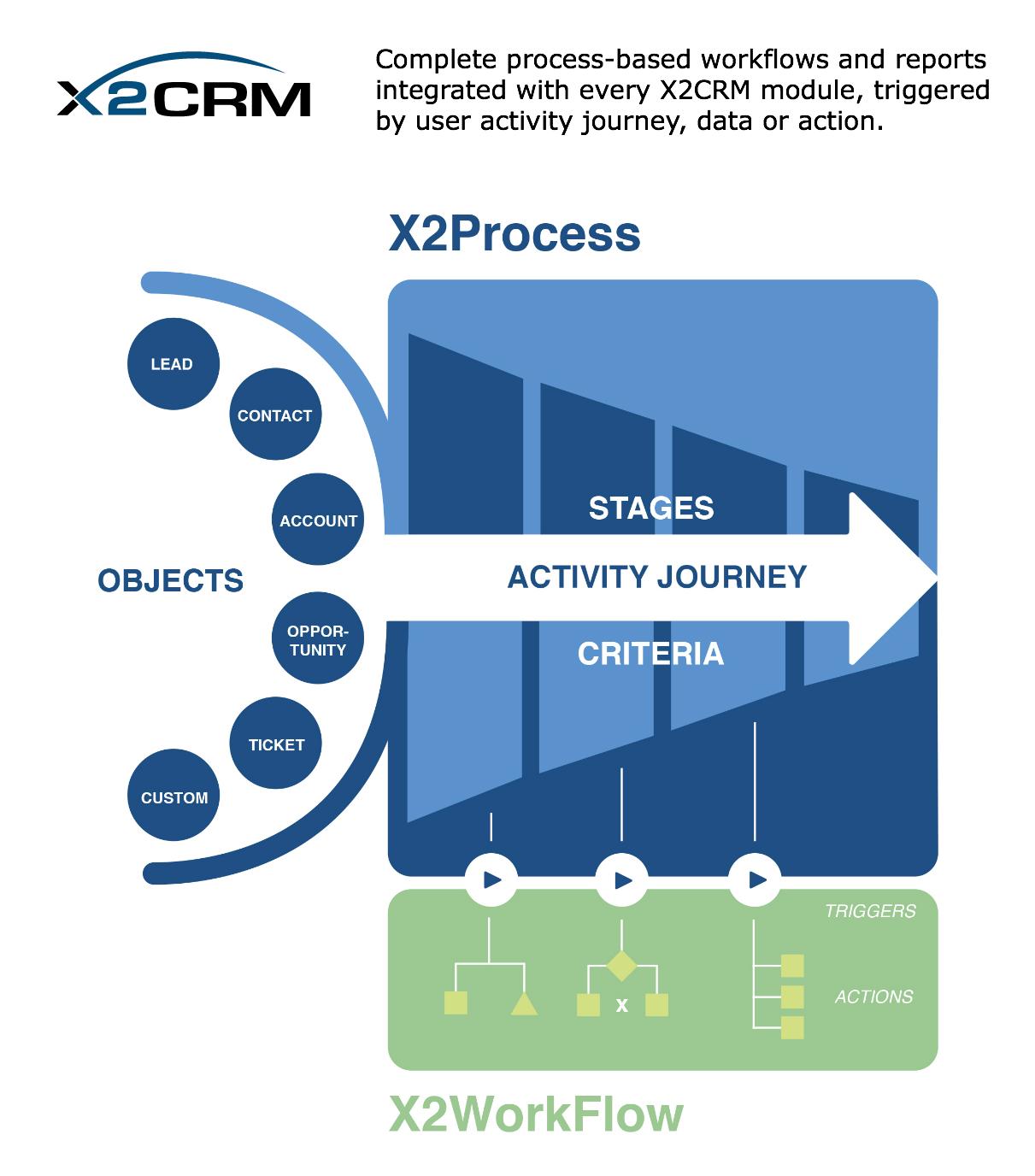 X2Process-X2WorkFlow-Press-Release-Graphic.jpg