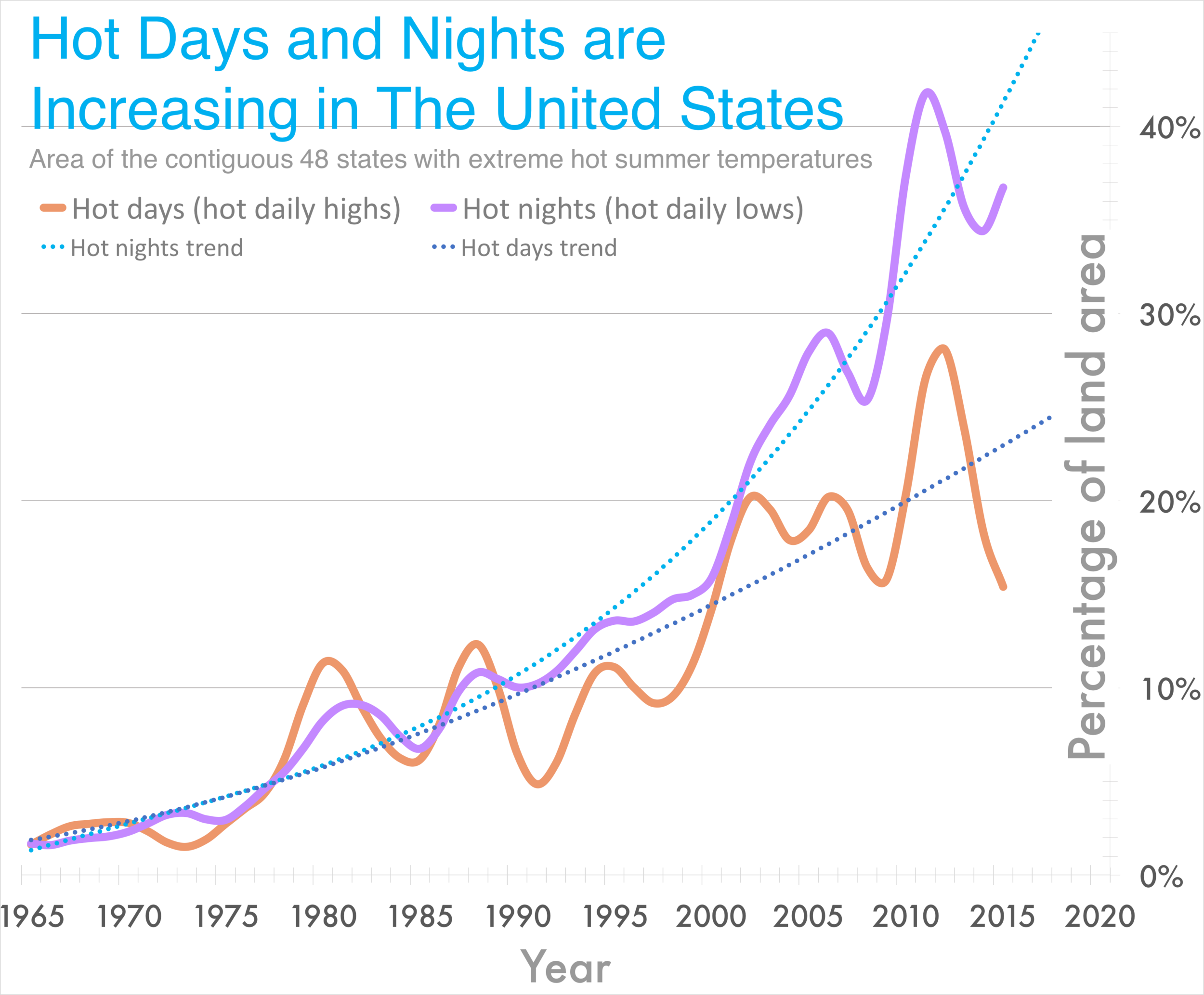 Hot Days and nights graph w trend.png