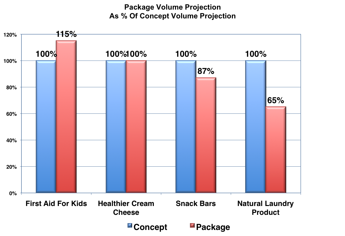 packaging-volume.png