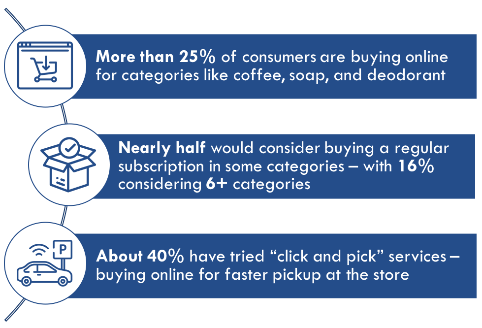 Fastest-Growing Categories in e-Commerce - Use this form to request the results from our study!