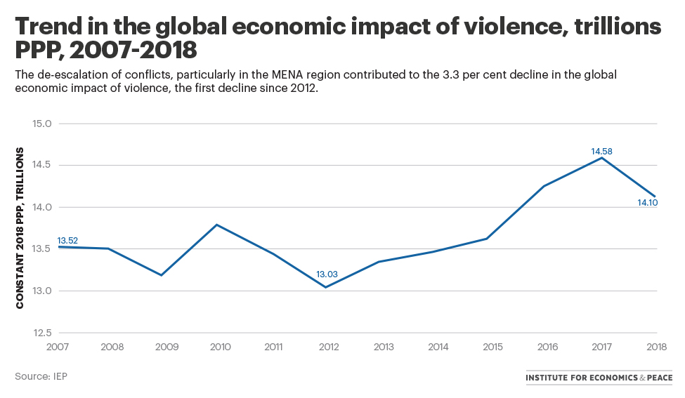 trend-in-the-global-economic-impact-of-violence.jpg