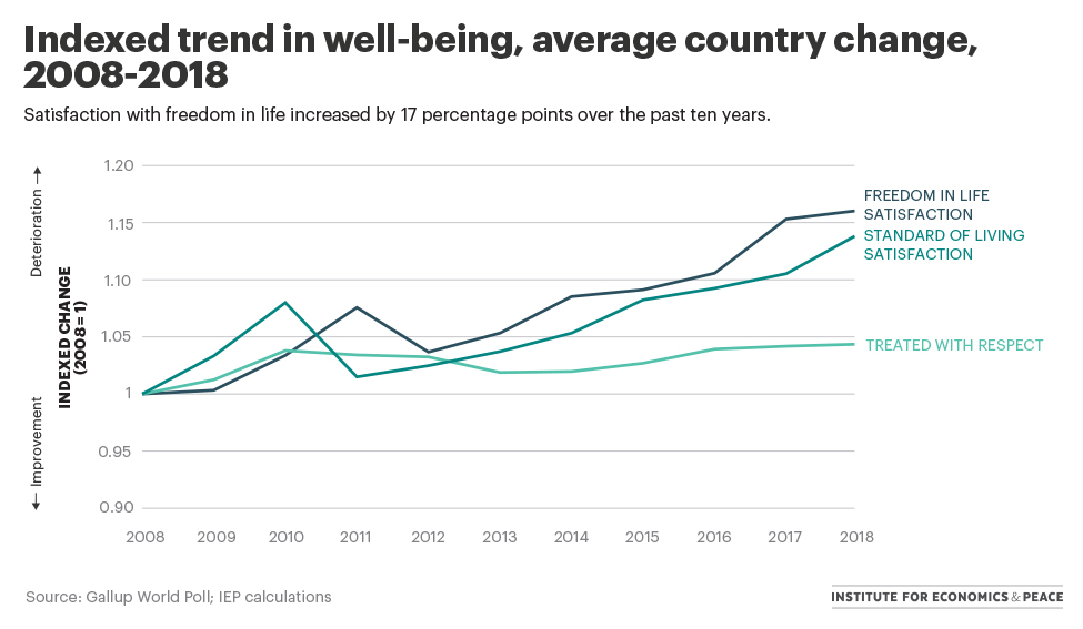 indexed-trend-in-well-being.jpg