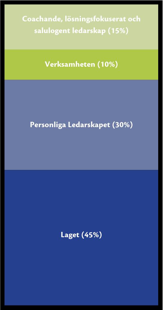 GongGång-Ledningsgrupp-Del-1-Laget.png