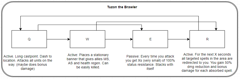 3 tuzon the brawler.PNG