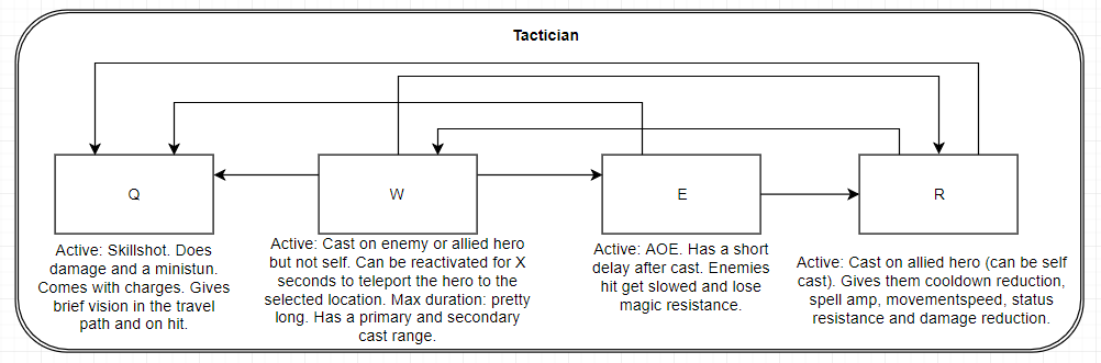 More detailed writeup: https://www.thinkingbottle.com/blog/hero-designs/2018/7/23/tactician