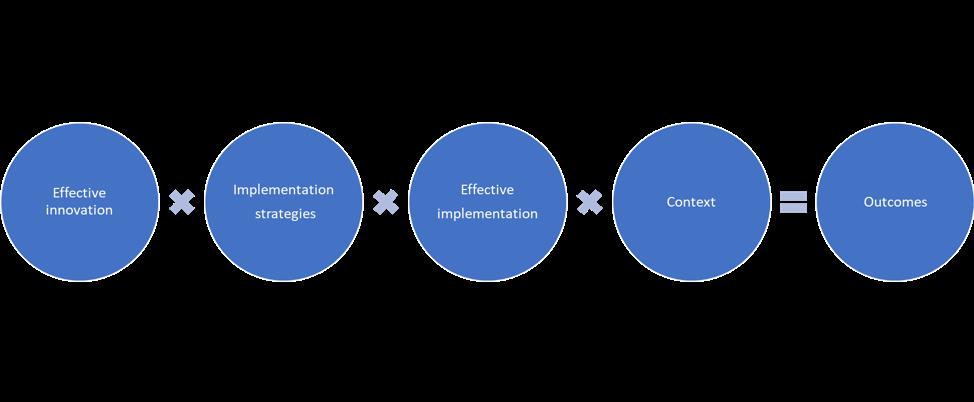 Active Implementation: Formula for Success   Source:  https://nirn.fpg.unc.edu/learn-implementation/implementation-defined