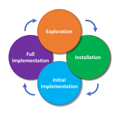 Active Implementation: Process Model   Adapted from:  https://ars.els-cdn.com/content/image/1-s2.0-S1551741117304916-gr2.jpg