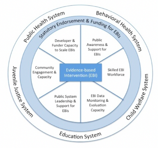 Figure 1:  Ecological model for EBI implementation in public systems