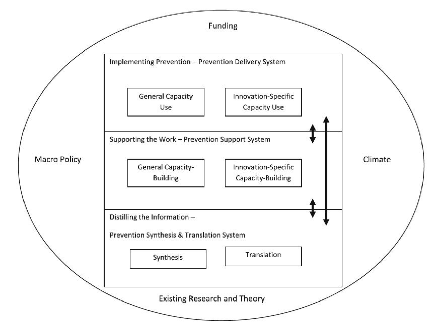 Figure 2:  Wandersman's Interactive Systems Framework (ISF)