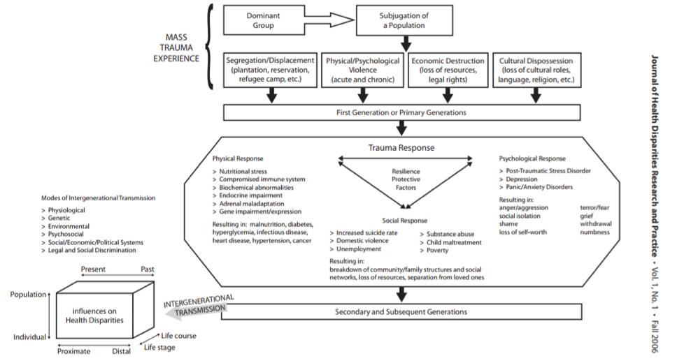 Figure 2: Conceptual model of historical trauma; Sotero, 2006
