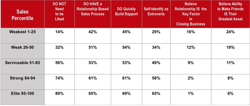 Pesquisa com 450.000 vendedores . Disponível em: <www.omghub.com/salesdevelopmentblog/new-data-shows-how-relationships-and-the-need-to-be-liked-impact-sales-performance>. Acesso em: 24 mar 2019.