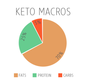 Keto+Macros+Pie+Chart.png