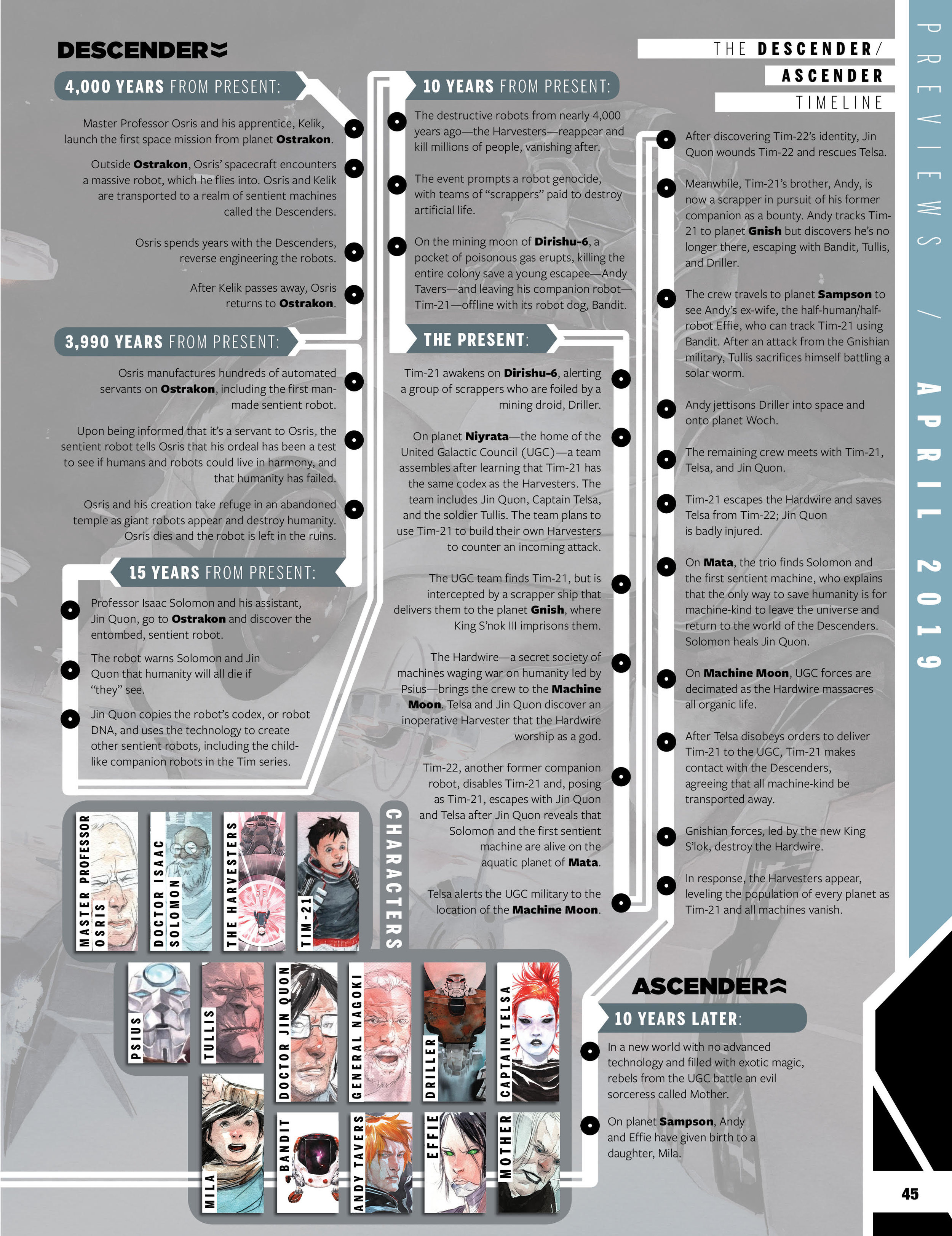 Descender  timeline infographic