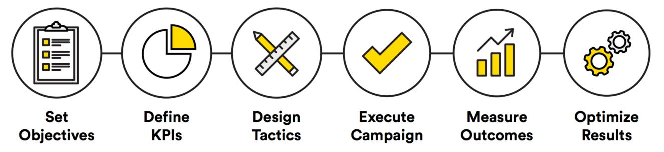 Campaign optimization - objective first framework