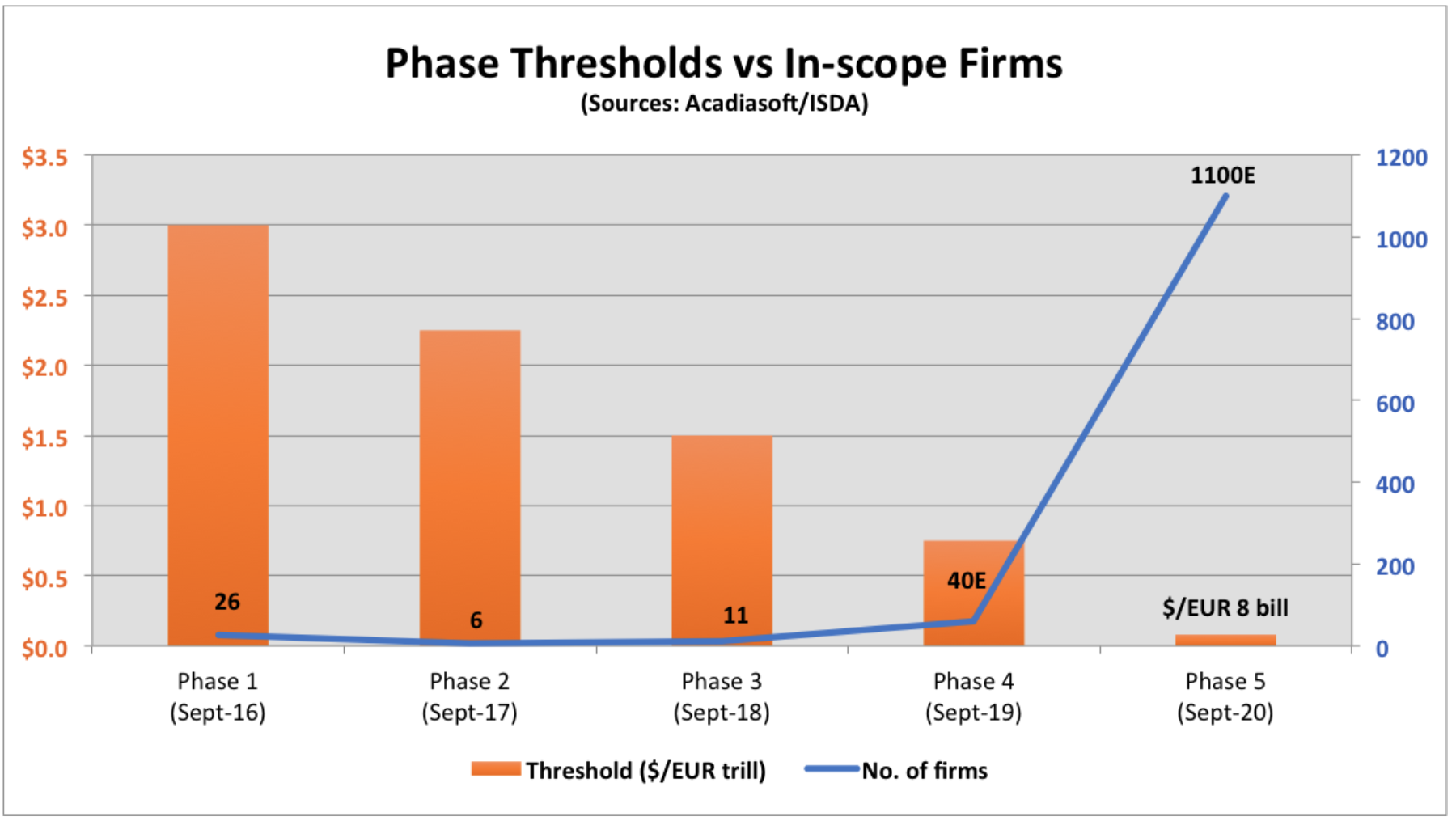 AANA threshold and in-scope group estimates by phase