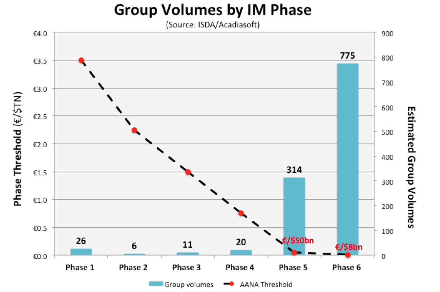 Initial Margin Phase breakdown