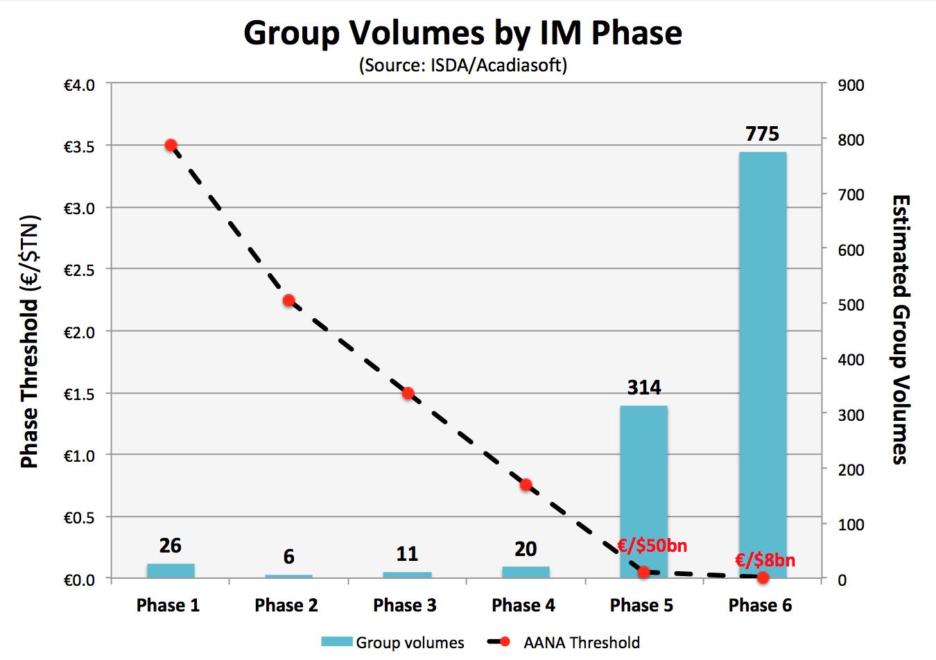 Group volume estimates by IM Phase