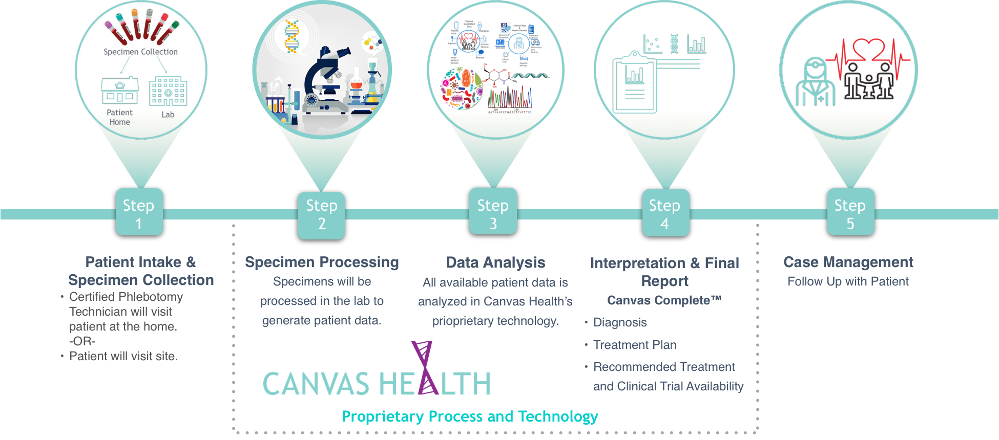 CanvasHealth_Info2.png