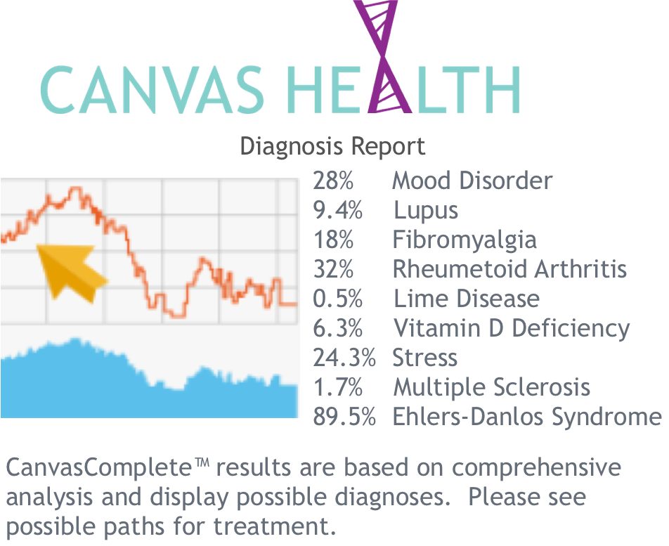 CanvasHealthDiagnosisReport.png
