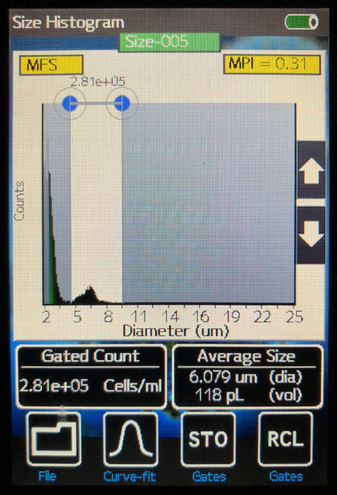 Fig. 3 BMA Flow Cytometry Histogram  using sample from our patient's filtered bone marrow aspirate.