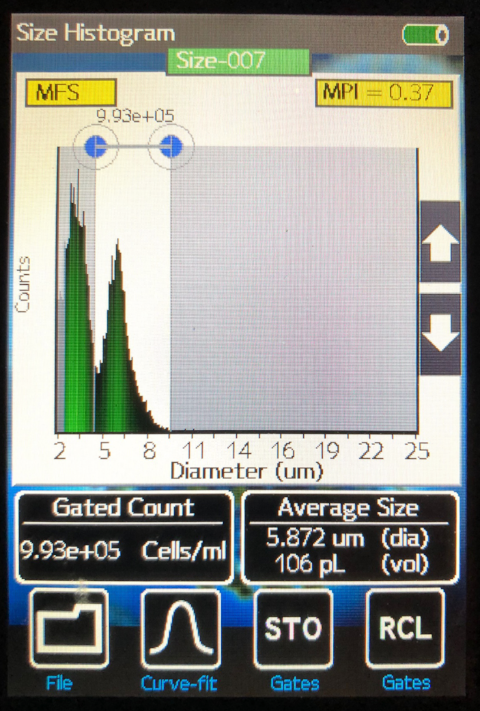 Fig. 4 BMAC Flow Cytometry Histogram  using sample from our patient's filtered bone marrow aspirate concentrate.