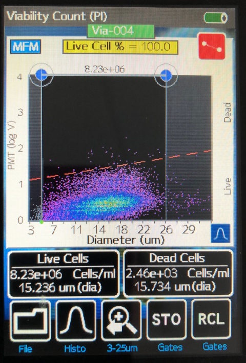 Fig. 5 BMAC Flow Cytometry Viability  using sample from our patient's filtered bone marrow aspirate concentrate. Note, sample diluted 10x with buffered solution.
