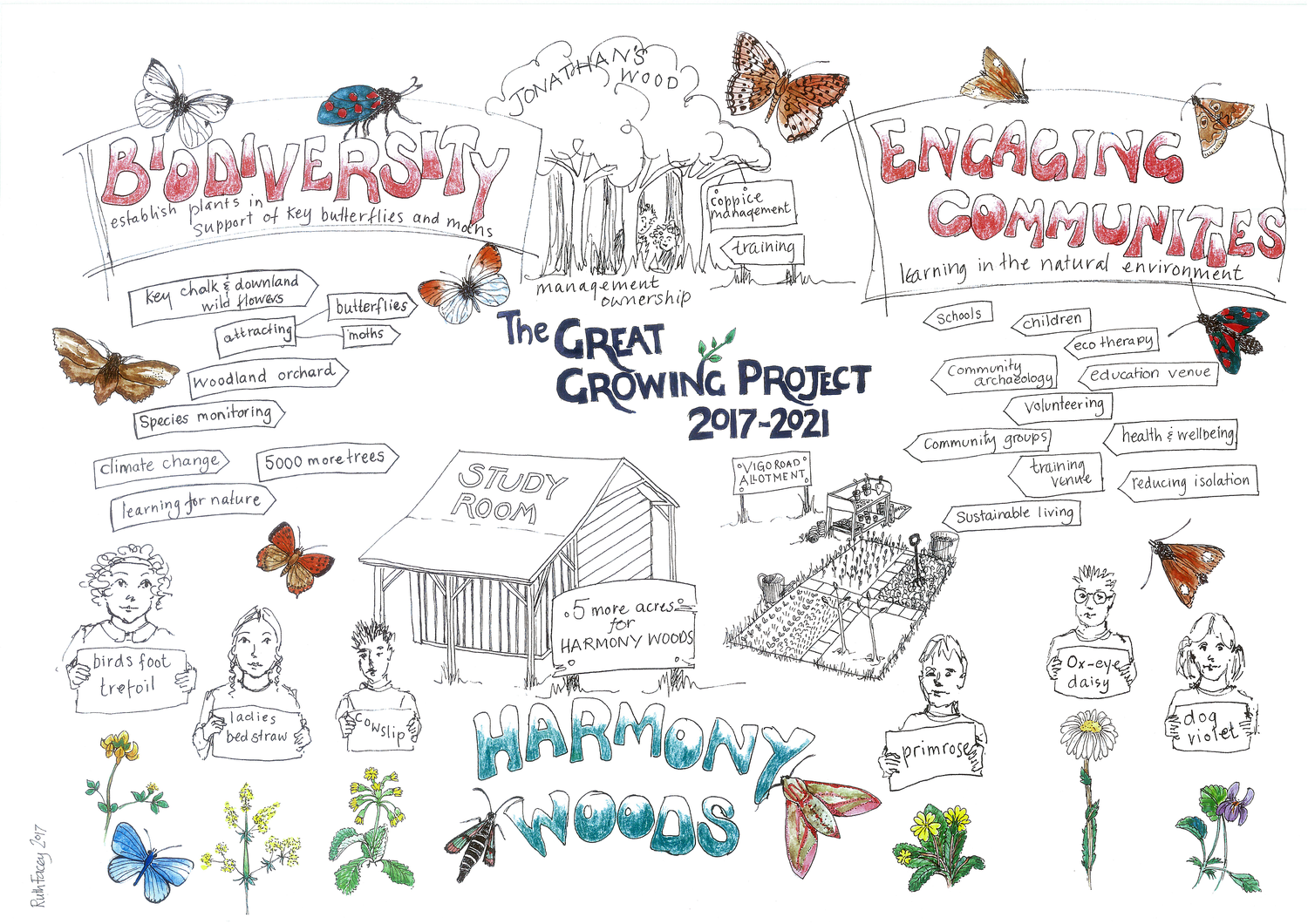 Illustrated Vision  Elements of the Great Growing Project  Press the image to enlarge.