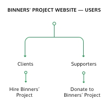 USERS OF BINNERS' PROJECT