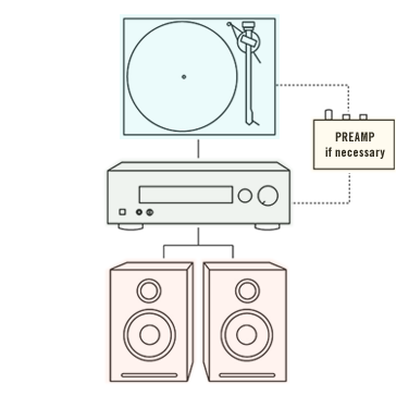 Graphic from Turntable Lab. Their site is loaded with other helpful content.