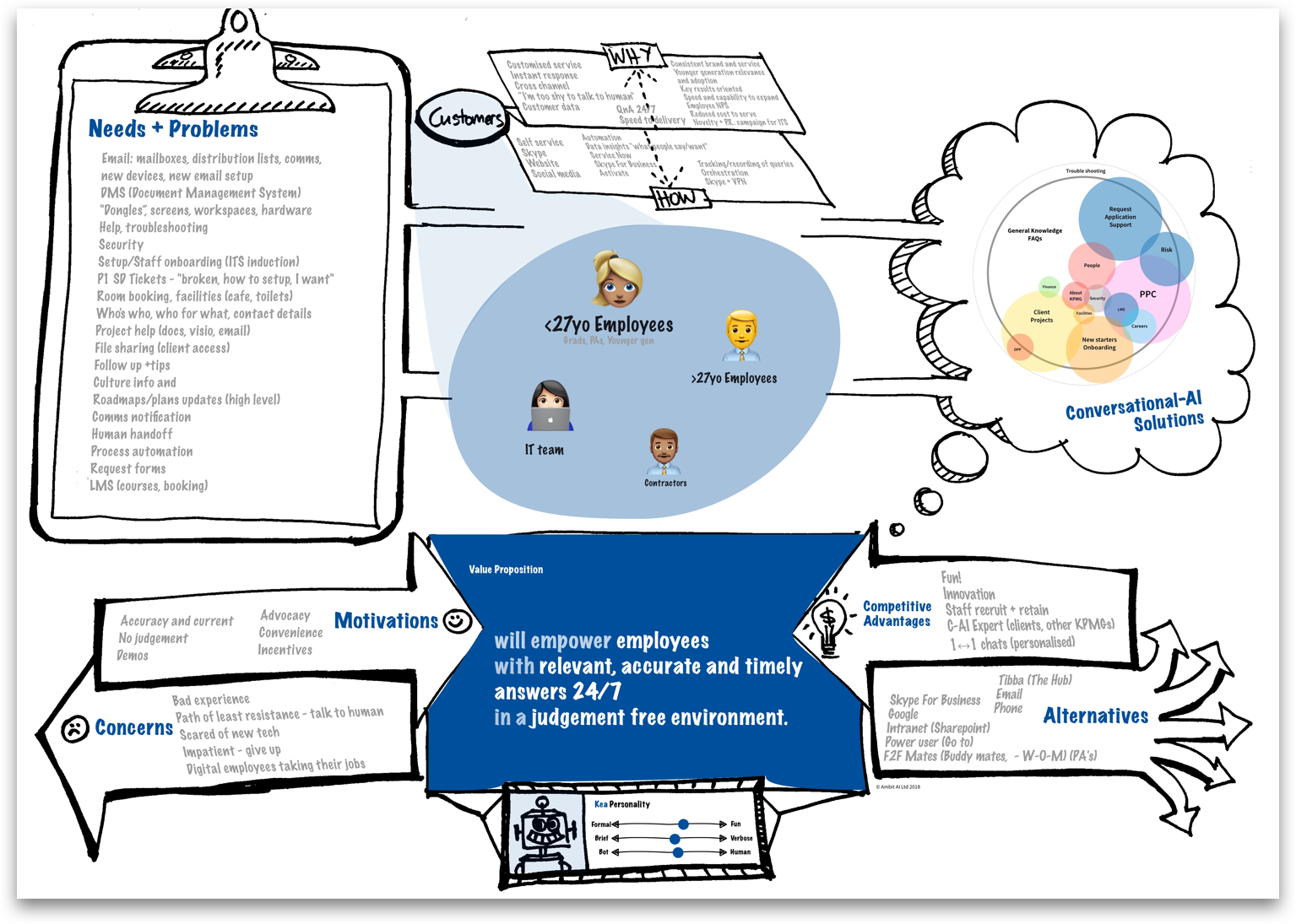 Example of completed Conversatioal Experience Design Canvas