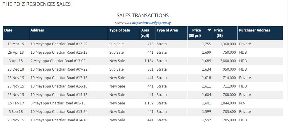 the poiz transactions.JPG