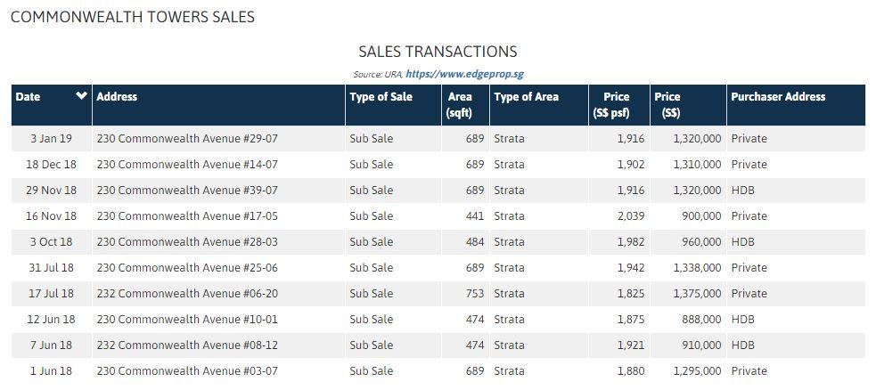 commonwealth towers sales.JPG
