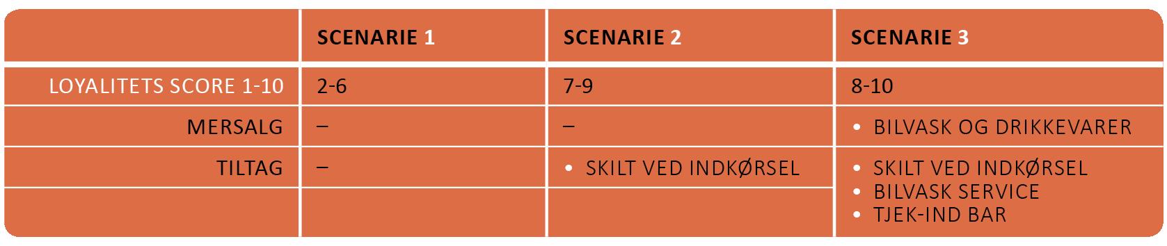 Skema: De tre scenarier i forhold til tilført service om mersalgs værdi