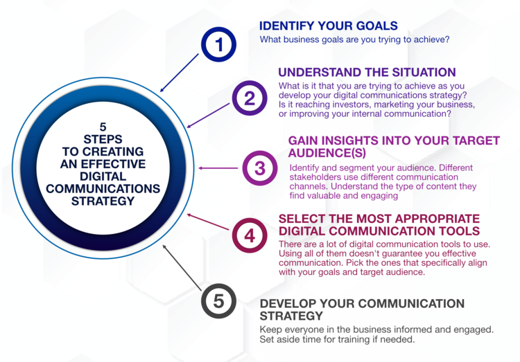 5 steps to creating an effective digital comms strategy.png