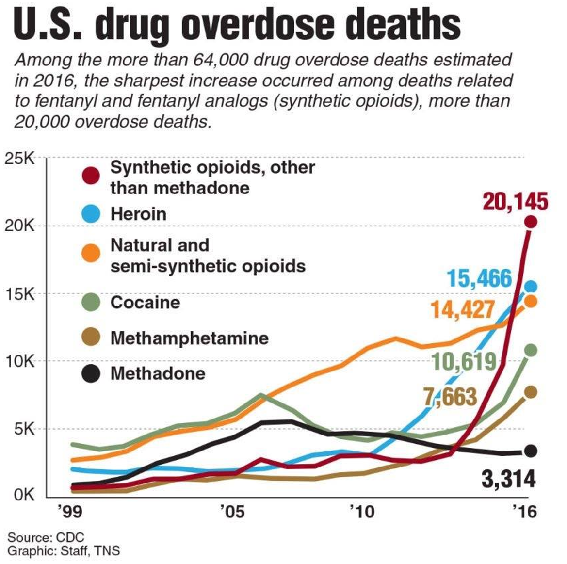 overdoses.PNG
