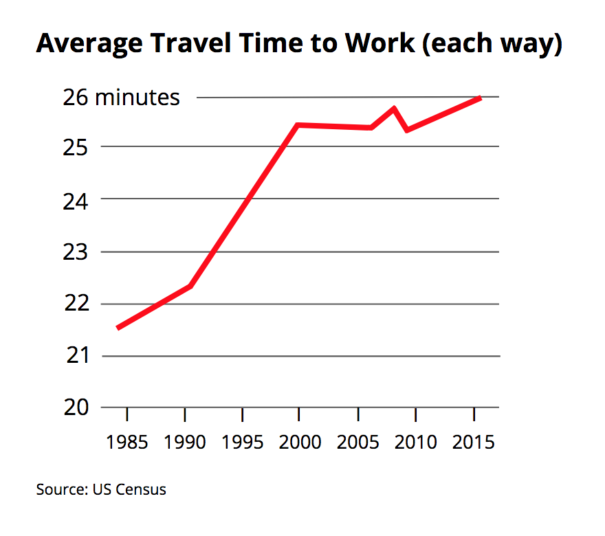 Average Travel Time to Work (each way).png