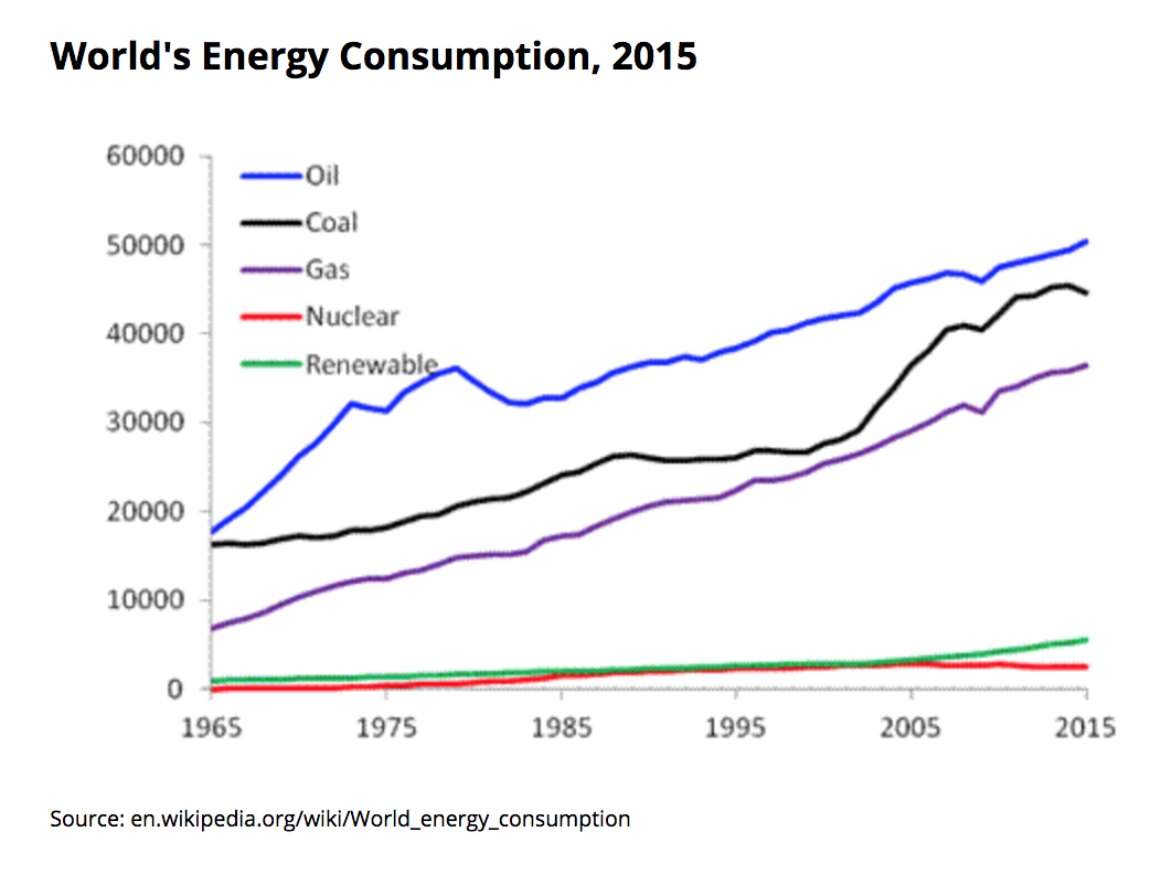 World energy consumption.png