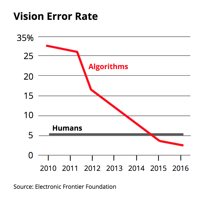 Vision Error Rate.png