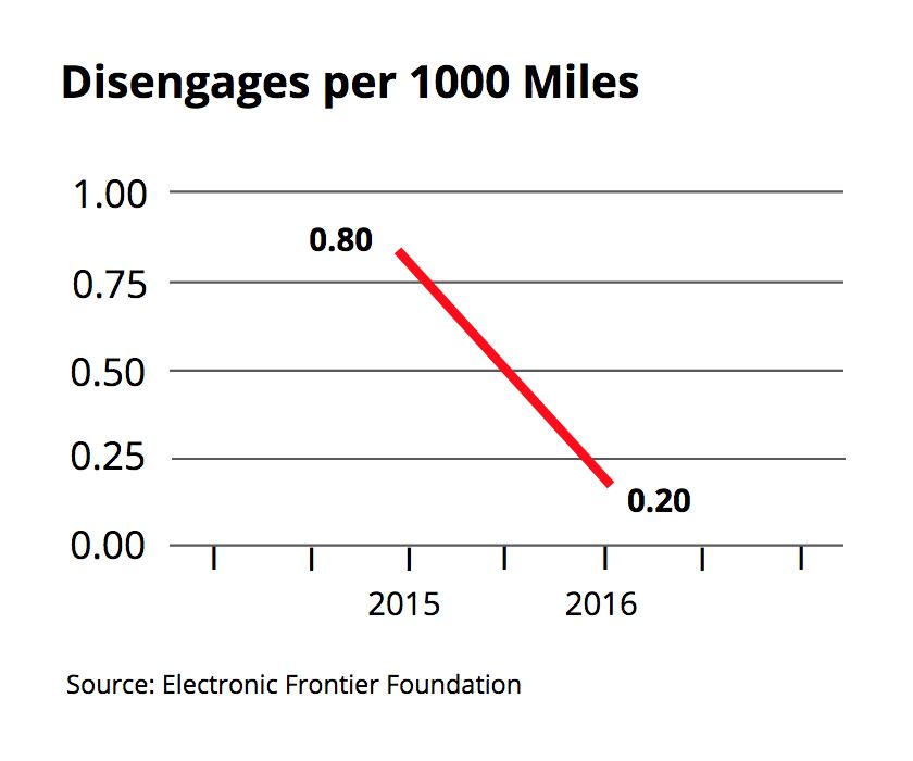 Disengages per 1000 miles.png