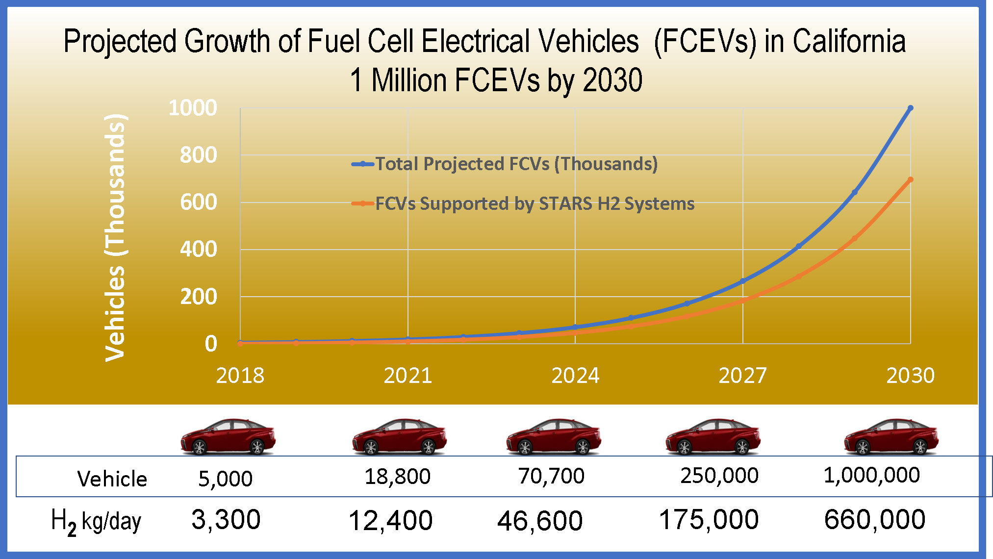 Hydrogen Generator Market Potential in California is $1billion dollars over the next 12 years based on California Hydrogen Business Council Projections. This represents approximately 3.5% of all of the vehicles in California. If FCEVs total market potential is 35% of registered vehicles then the market potential for California is $10 billion dollars and for the U.S. it is $100 billion dollars.  We are at a unique moment in time where STARS can enter an emerging market with a disruptive technology.