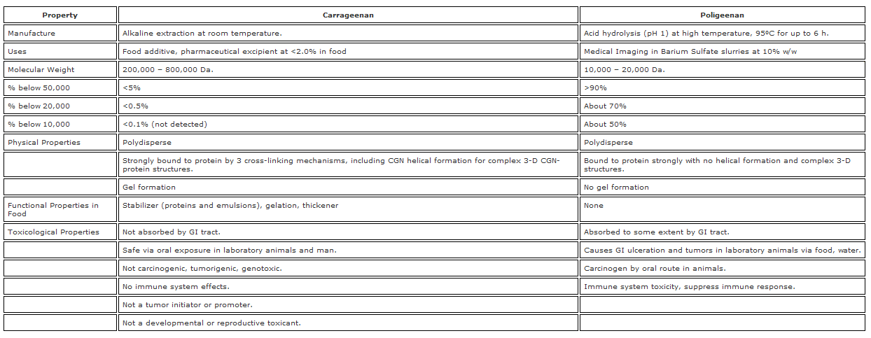 2 Tabel Table 1. Comparison of chemical  physical and toxicological properties of poligeenan and carrageenan..png