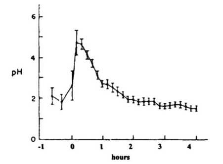 3 Figure 2. Changes in Gastric pH Before and After a Meal.PNG