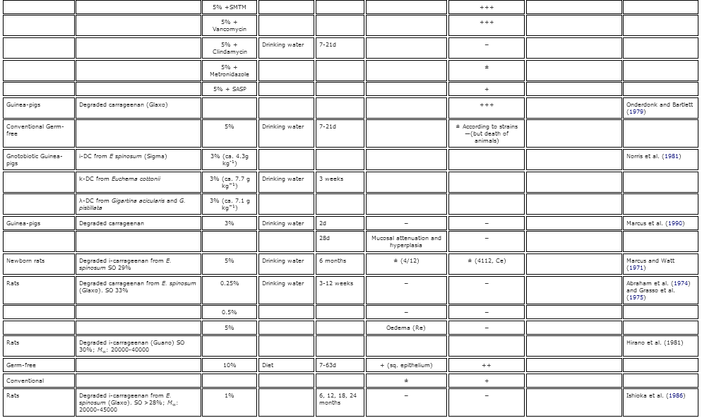 2 Table Table 2. Summary of the known gastrointestinal effects of poligeenan in various animal models1..PNG