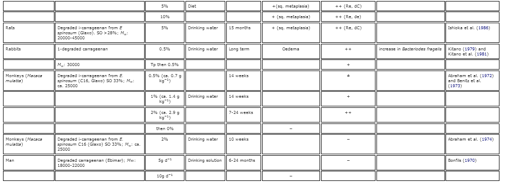 2 Table Table 2. Summary of the known gastrointestinal effects of poligeenan in various animal models2..PNG