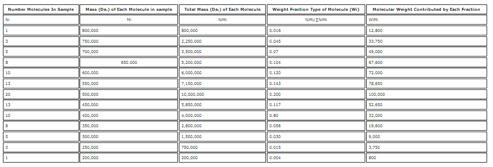 2 Table 3. A Hypothetical example of how to calculate number average molecular weight (mn) and weight average molecular weight (mw).png